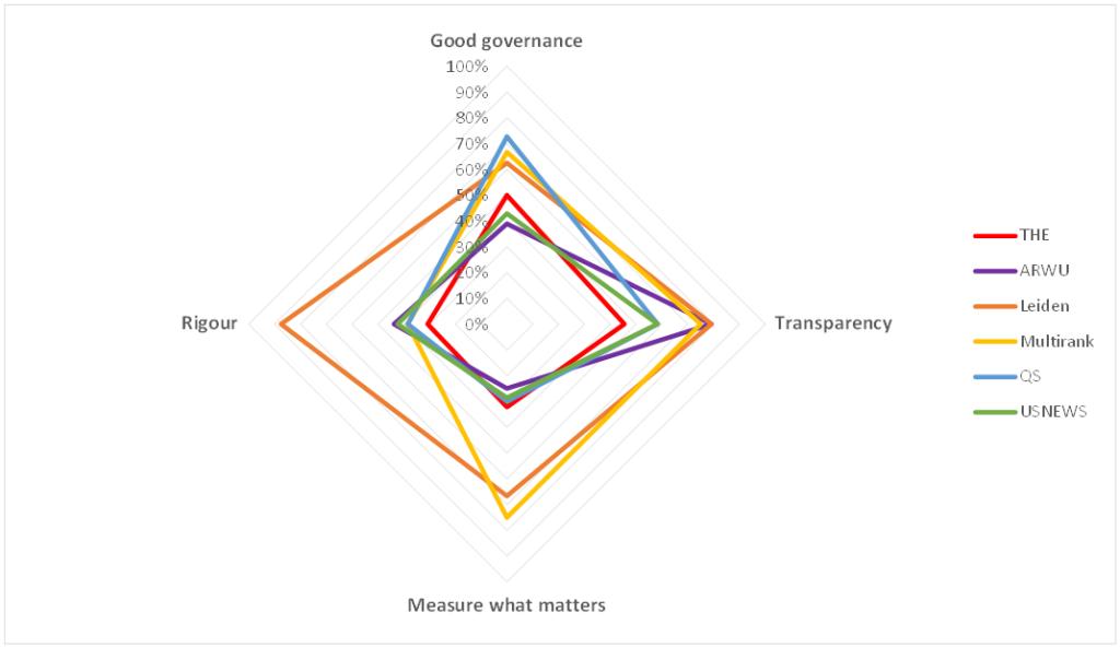 Machine generated alternative text: Good gcwernance  1008;  Rigour  Measure what matters  — ARM,' U  Leiden  T ranspare no,'  Multirmk  LENE'.VS
